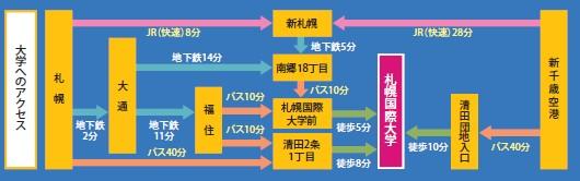 国際大学までの地図